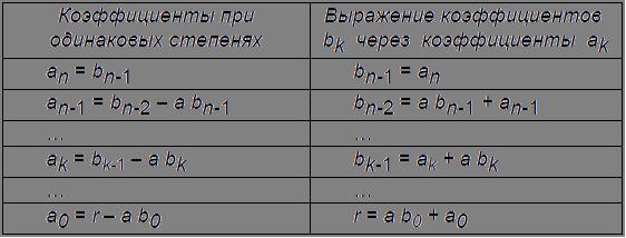 Теорема Безу. Схема Горнера.