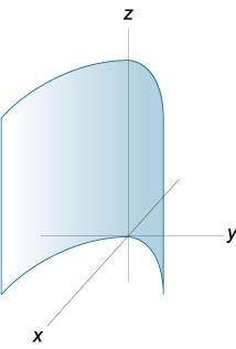 Поверхности второго порядка. Цилиндрические поверхности.