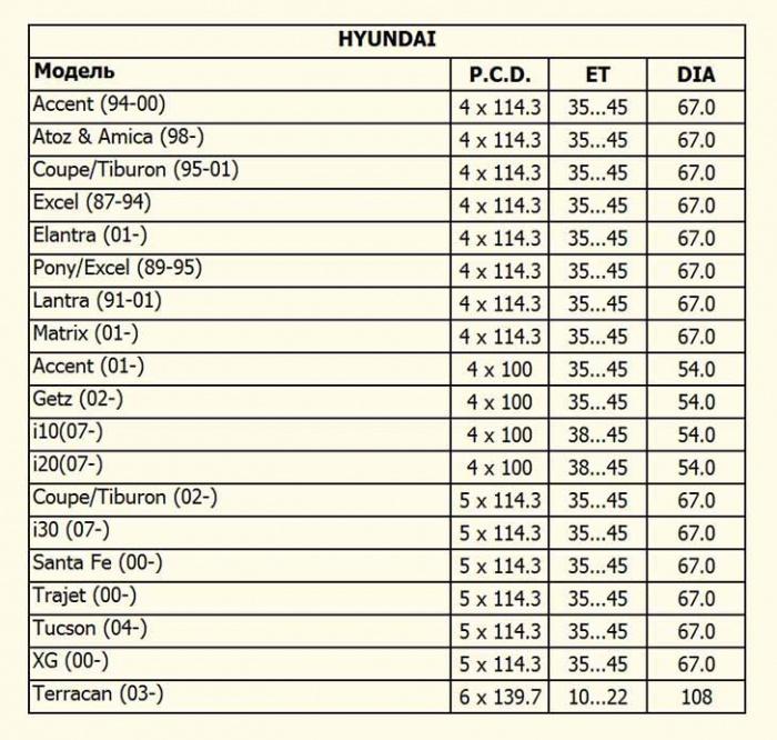 таблица совместимости разболтовка